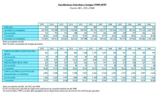 evolucion-de-conflictos-1998-2015