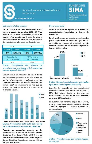 Informe actividad SIMA agosto-septiembre 17