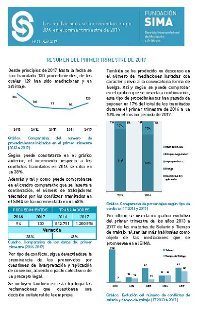 Informe actividad SIMA marzo 17