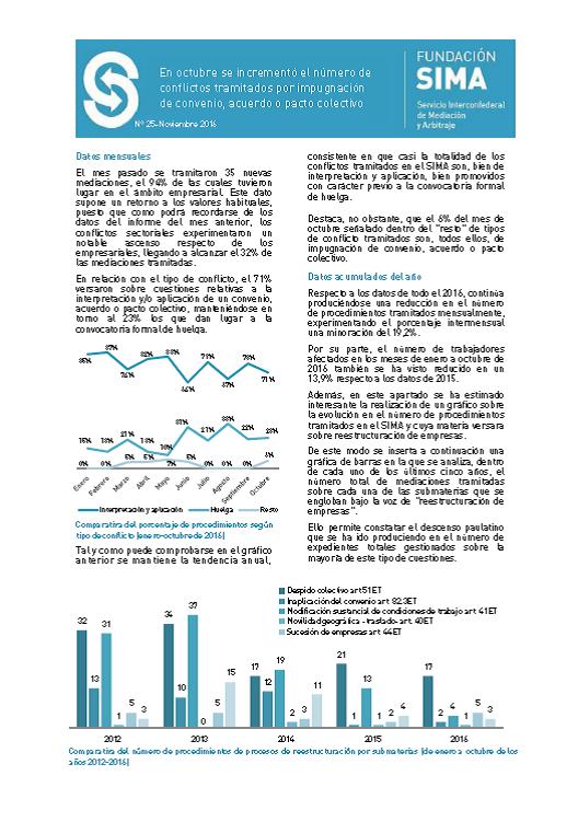 informe-actividad-sima-noviembre-25