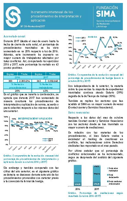 Informe actividad SIMA octubre-noviembre 18